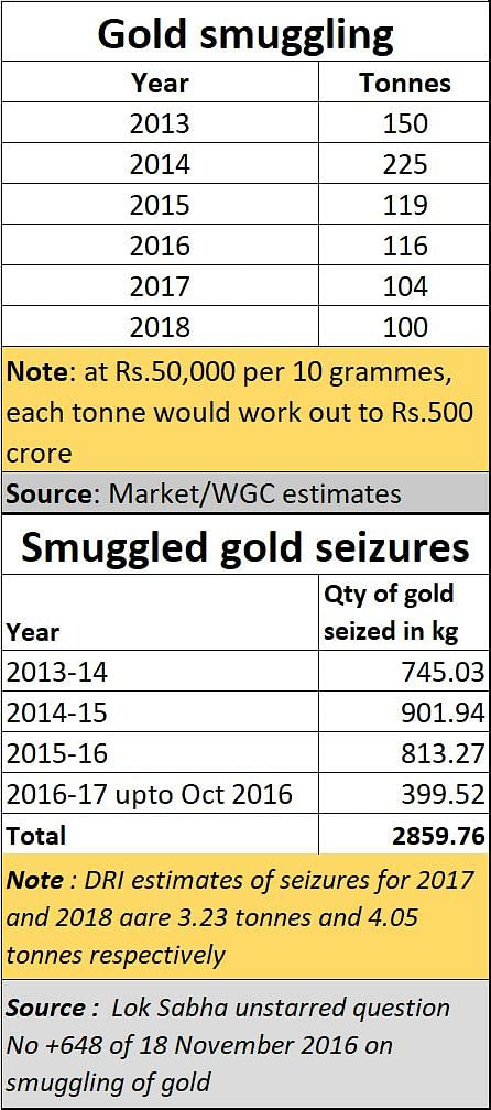 Gold smuggling: Turn the spotlight from Kerala to govt policies