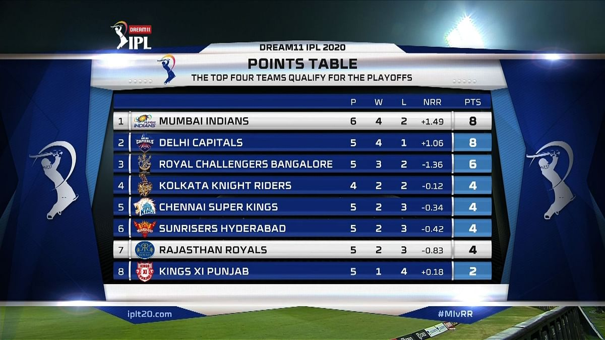 IPL 2020: Which team tops the points table as of October 7, 2020?