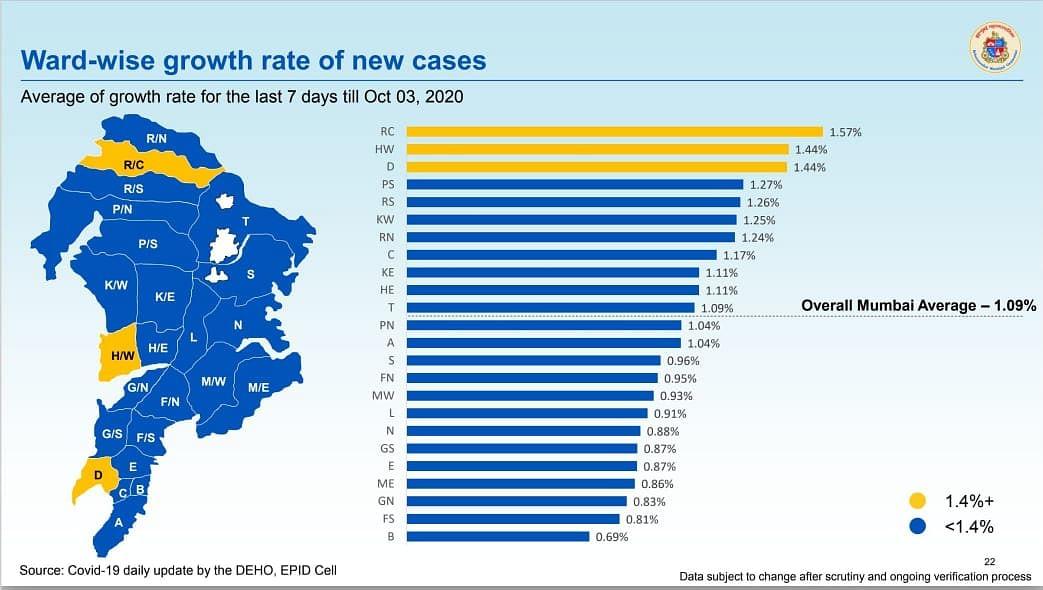 Coronavirus in Mumbai: Ward-wise breakdown of COVID-19 cases issued by BMC on Oct 4