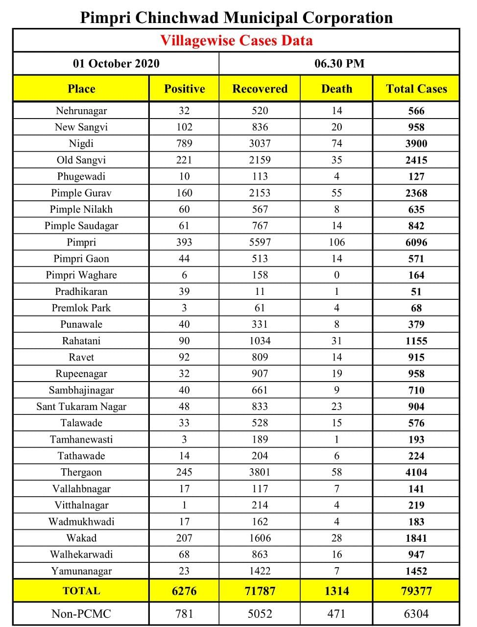 Coronavirus in Pimpri Chinchwad: Area-wise list of total COVID-19 cases in Pimpri, Wakad, Chinchwad as of Oct 1 as released by PCMC