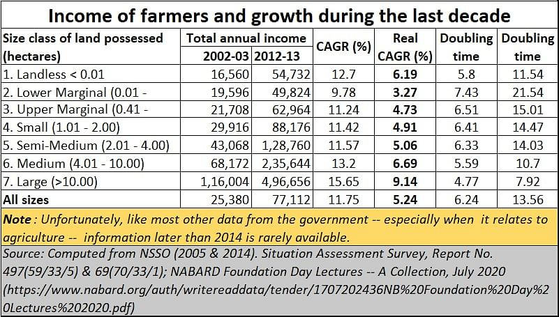 Two measures that could empower marginal farmers – land lease and FPOs