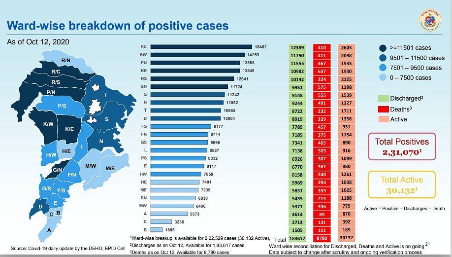 Coronavirus in Mumbai: Ward-wise breakdown of COVID-19 cases issued by BMC on Oct 13
