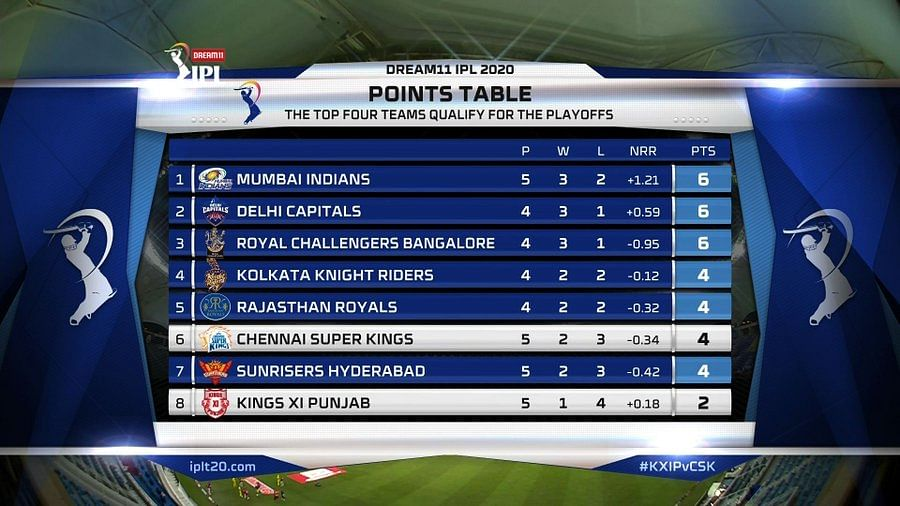 IPL 2020: Which team tops the points table as of October 5, 2020?
