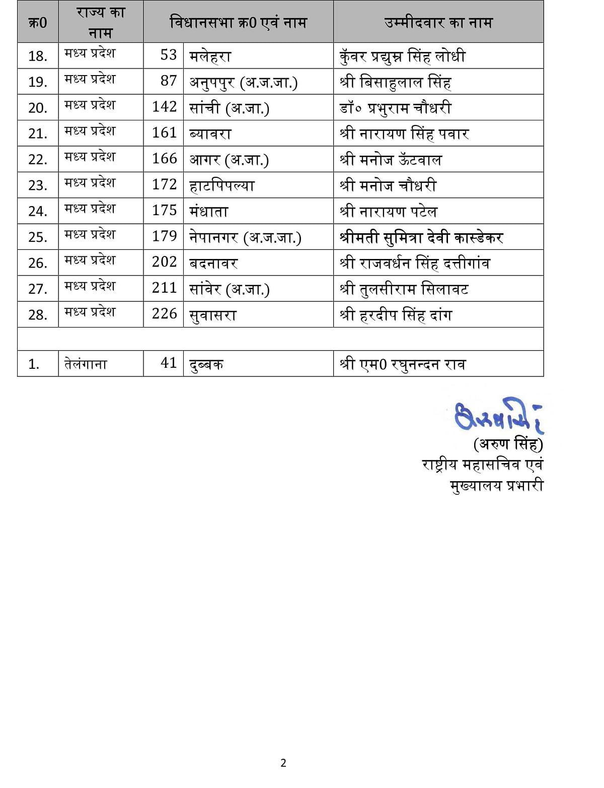 Madhya Pradesh bypolls: BJP announces candidates for 28 seats