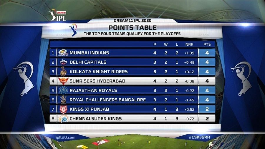 IPL 2020: Which team tops the points table as of October 3, 2020?