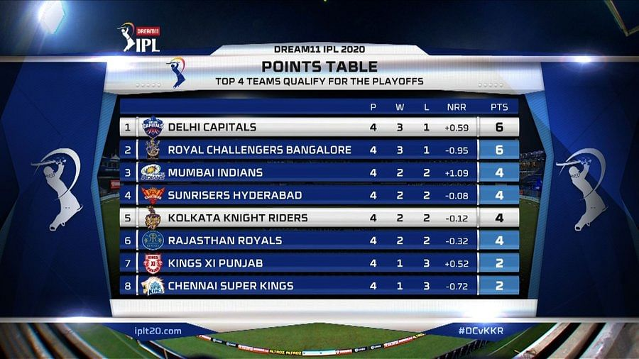 IPL 2020: Which team tops the points table as of October 4, 2020?