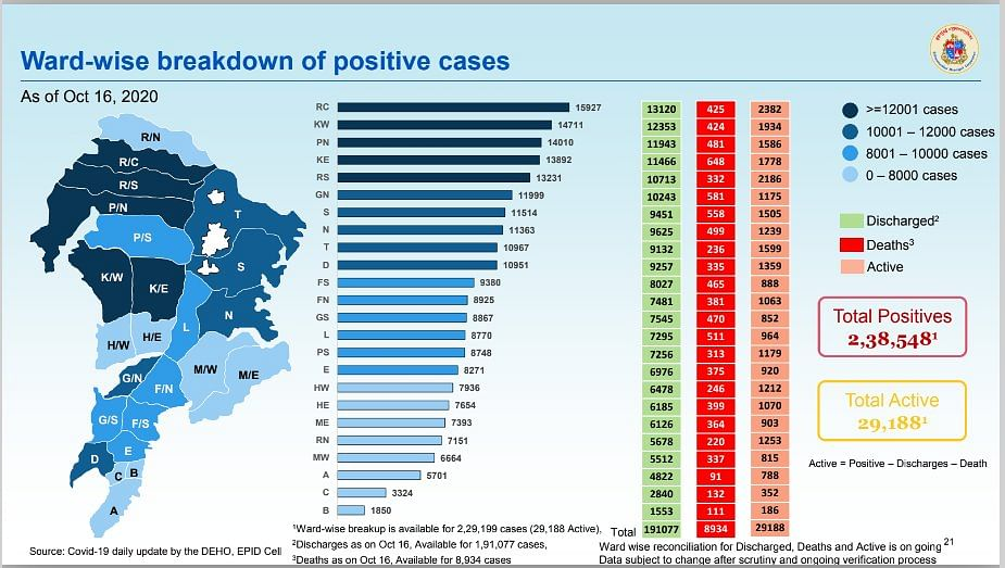 Coronavirus in Mumbai: Ward-wise breakdown of COVID-19 cases issued by BMC on Oct 17