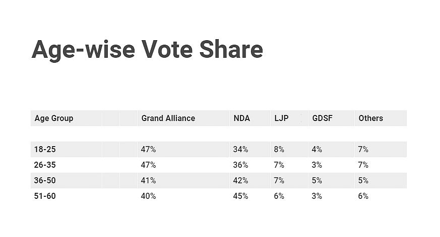 Bihar Exit Polls: JD(U) may drag BJP down as Tejashwi emerges from shadows; here are key takeaways