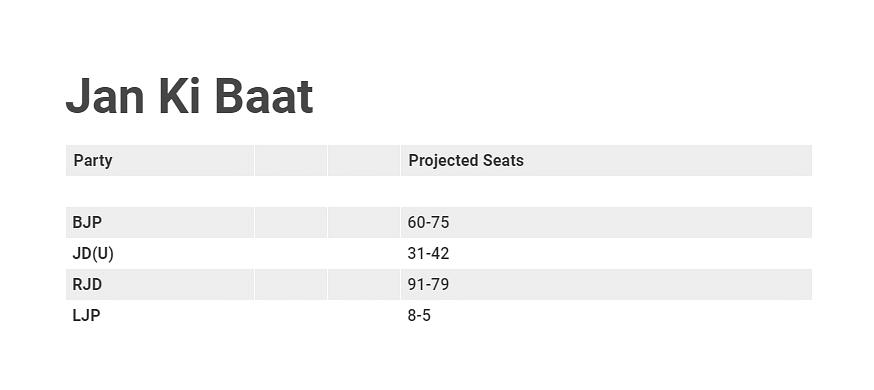 Bihar Assembly Elections: Exit Polls predict Tejashwi Yadav-led Mahagathbandhan is ahead of NDA