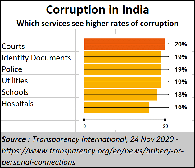 Policy-watch: The spectre of corruption rises, grows larger and is fed by Indian politics