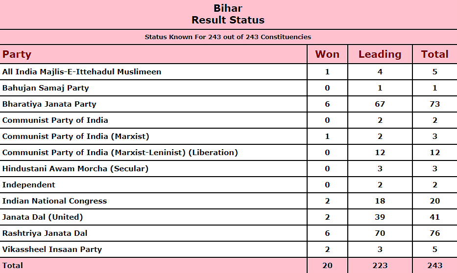 Bihar Election Results: Surprise, surprise — RJD overtakes BJP with slim margin in leads tally
