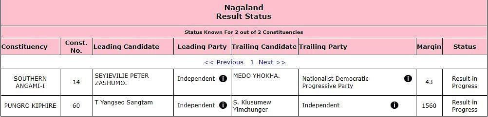 Nagaland bypoll