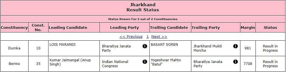 Jharkhand Bypoll