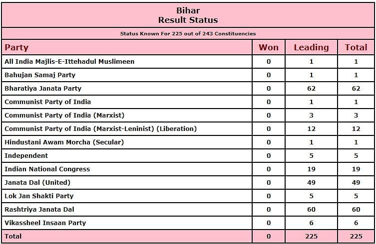Bihar Assembly Poll Results 2020: ECI trends at 11 am show NDA leading on 117 seats, Mahagathbandhan ahead on 87 seats