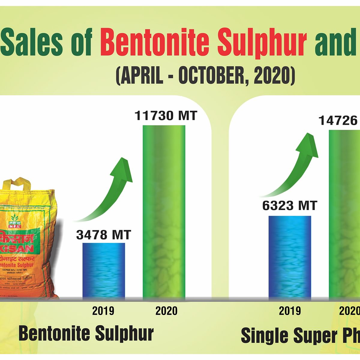 Madhya Pradesh: National Fertilizers Limited registers steep growth in sale of SSP and Bentonite Sulphur