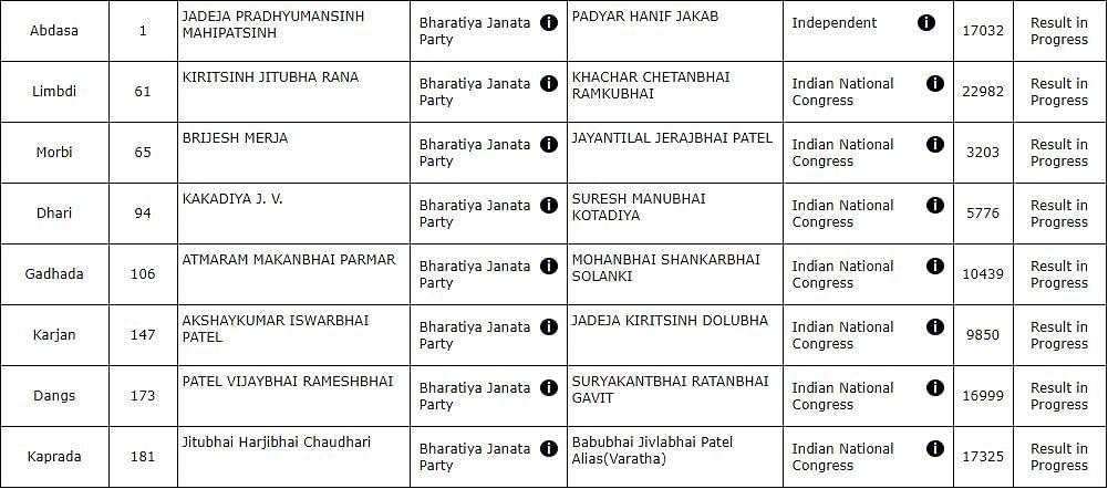 Gujarat assembly bypolls