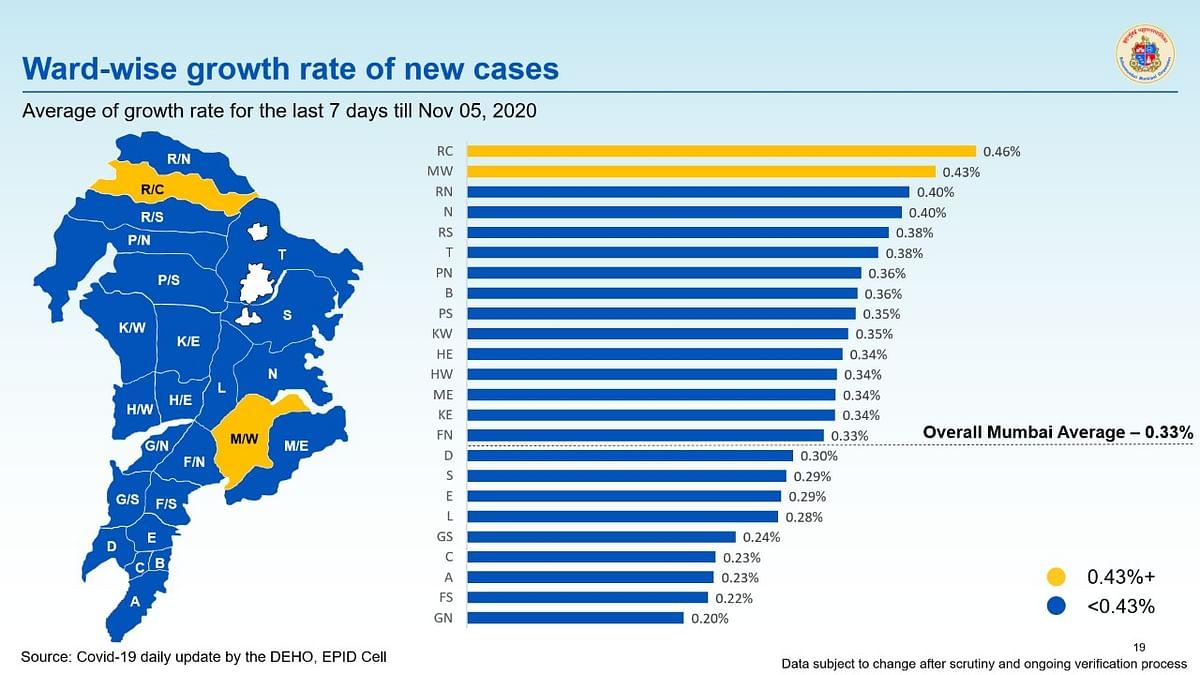 Coronavirus in Mumbai: COVID-19 growth rate drops to 0.33%, doubling rate crosses 200 days