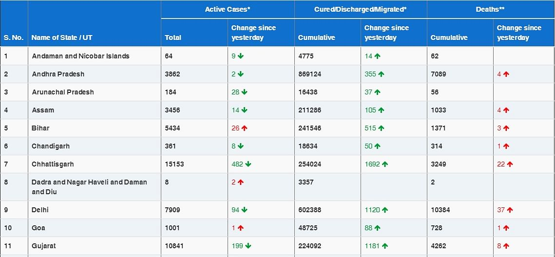 COVID-19 latest updates: With 23,067 new cases, India's coronavirus tally rises to 1,01,46,845