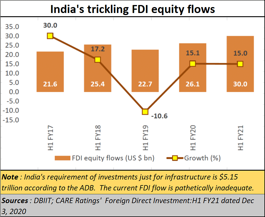 Policy watch: You can't just snap FDI into India