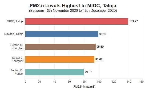 Navi Mumbai: Kharghar-Taloja-Panvel residents breathe polluted air for 17 hours daily, reveals study