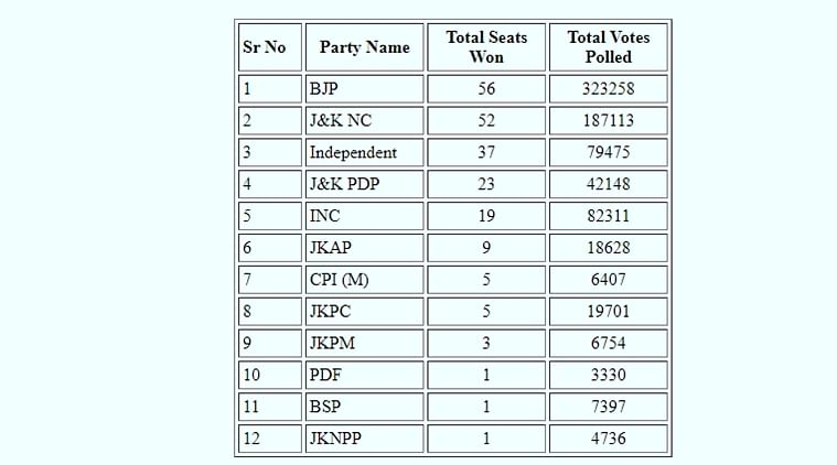 J&K DDC Polls: With PAGD in overall lead and BJP as 'single largest party', contention breaks out over voter perception of Article 370 abrogation