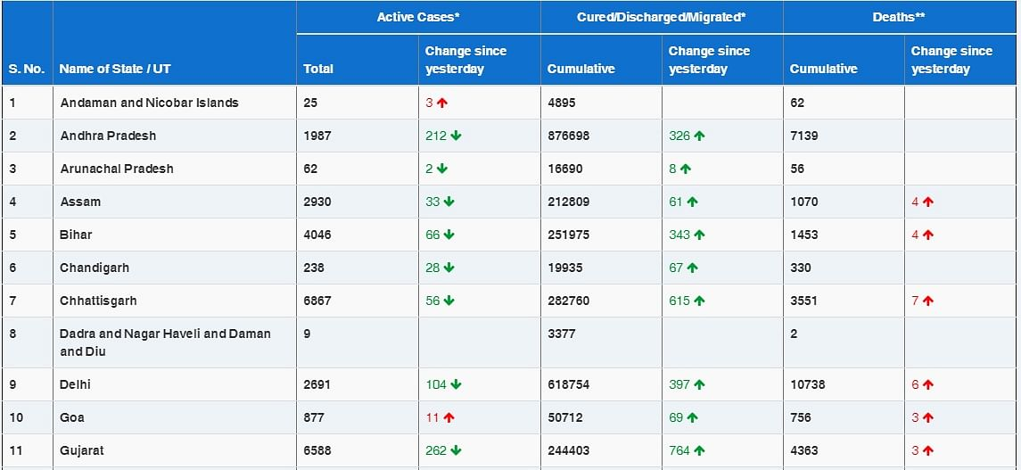 COVID-19 latest updates: India reports 15,144 new COVID-19 cases, tally rises to 1,05,57,985