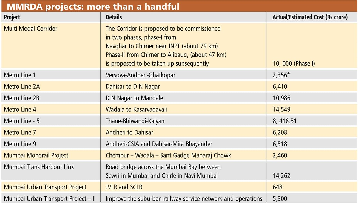 Note: Metro 1 is actual cost, rest of the project cost is estimated cost