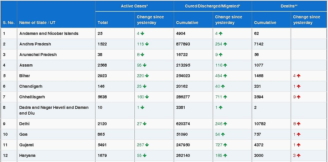 COVID-19 updates: India records 14,545 new cases, tally rises to 1,06,25,428