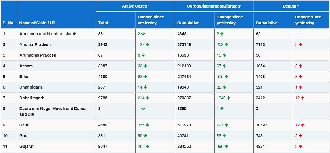 COVID-19 latest updates: With 16,375 new coronavirus cases, India sees lowest daily rise in six months