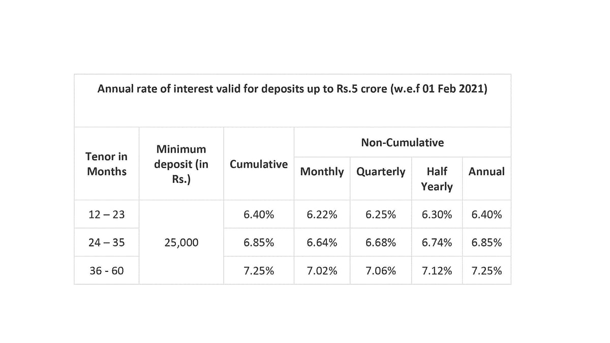 What makes Bajaj Finance FD better than other investment avenues?