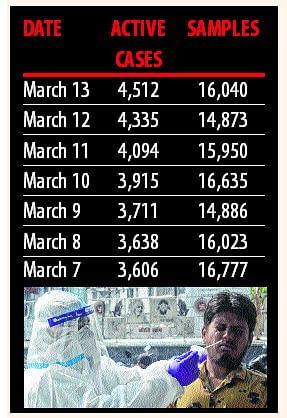 Madhya Pradesh: Despite rise in active cases, no increase in sample tests