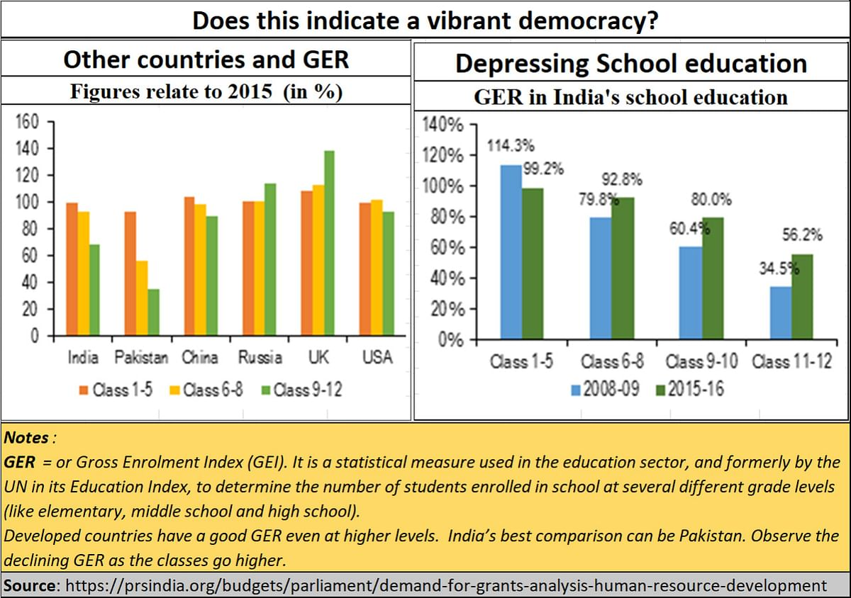 Judiciary: Is India a democracy?