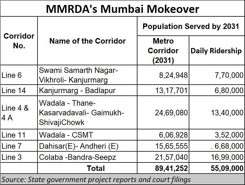Kanjurmarg Metro shed: MMRDA's fight for the future of Mumbai and India