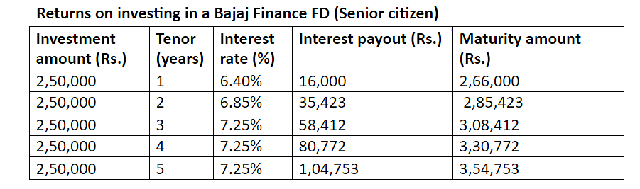 Senior citizens can get returns up to 7.25% with Bajaj Finance FD - Here's how