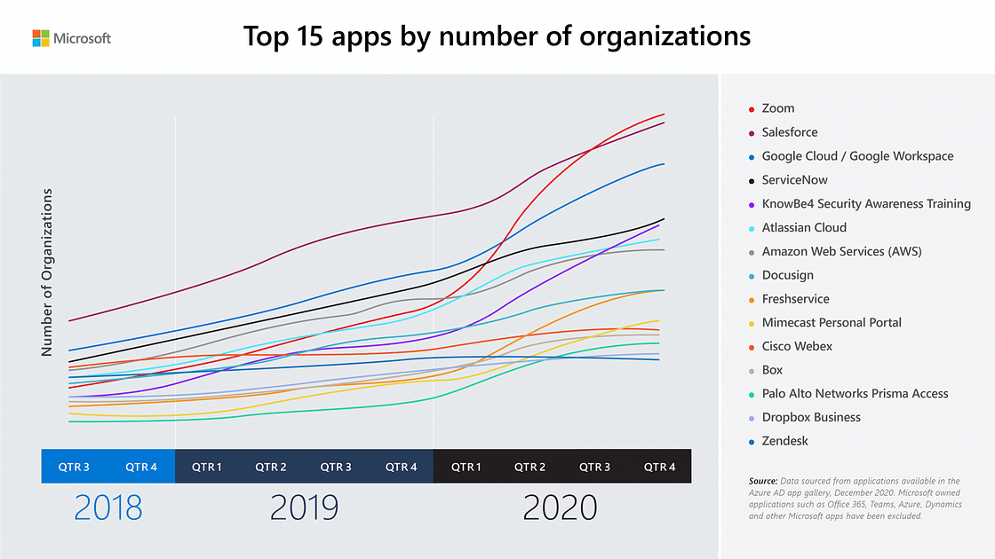 Top 15 apps by number of organisations