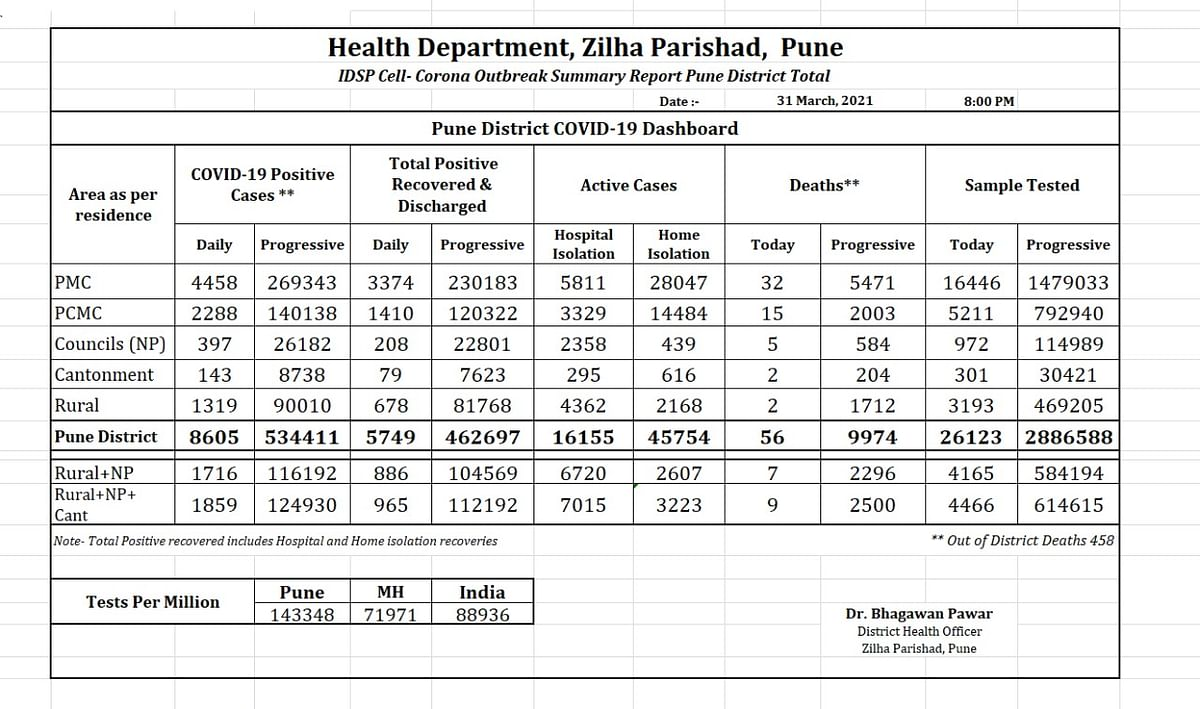 Coronavirus in Pune: PMC records 4,458 COVID-19 cases, highest single-day spike since pandemic outbreak