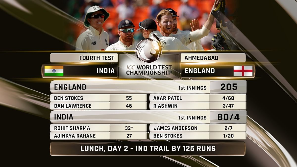 IND vs ENG 4th Test, Day 2: Visitors reduce India to 80-4 at lunch