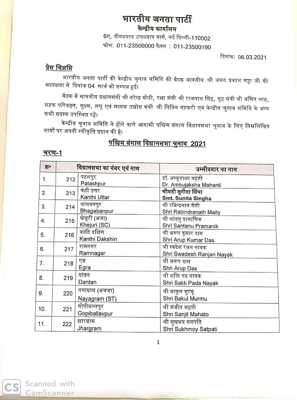 It's Mamata Banerjee vs Suvendu Adhikari at Nandigram: BJP declares list of 57 candidates for first two phases of West Bengal Assembly polls