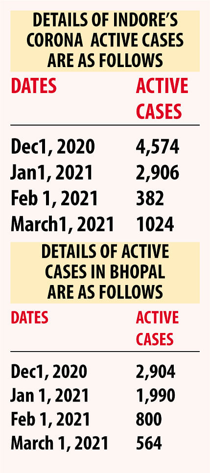 After scrapping Covid centres, Madhya Pradesh is now facing a spurt in number of corona cases again