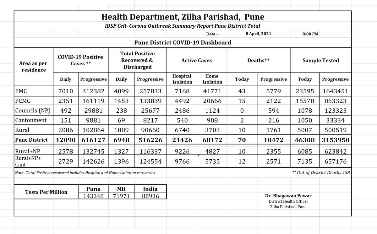 Pune district records 12,090 COVID-19 cases, highest single-day surge since pandemic outbreak