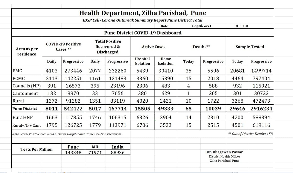 Pune district crosses 10,000 deaths due to COVID-19; active cases near 70,000-mark