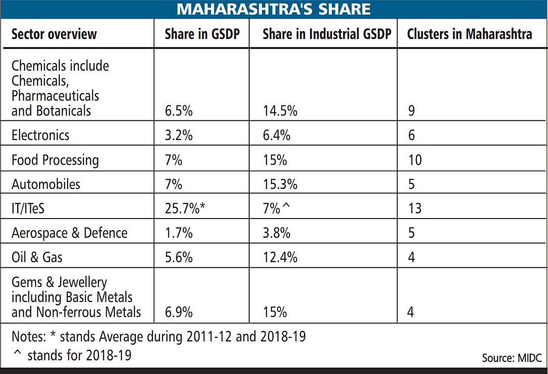 Transformation of Maharashtra — Industry Revitalised webinar: Maha's goal of $1 trillion remains unchanged, despite the pandemic