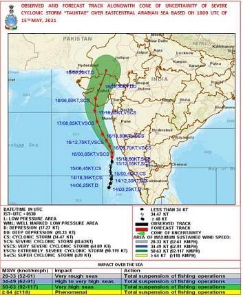 Cyclone Tauktae intensifies into very severe cyclonic storm, Mumbai to receive rainfall today