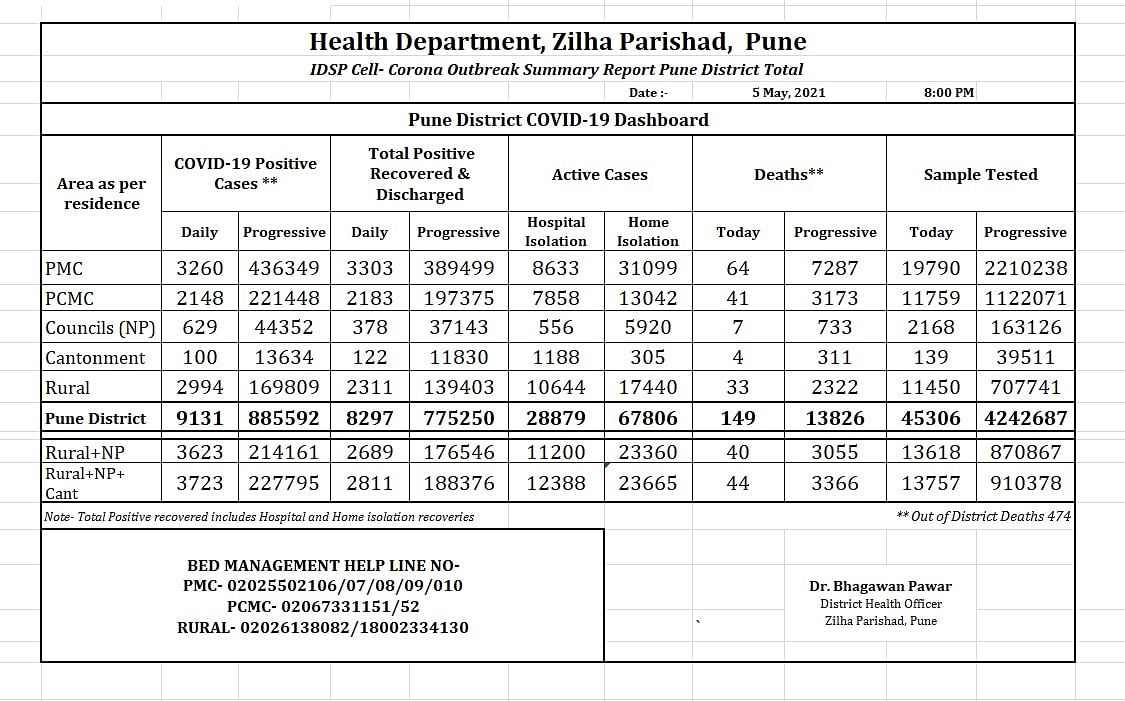 Pune district records 9,131 COVID-19 cases on May 5; death toll rises to 13,826