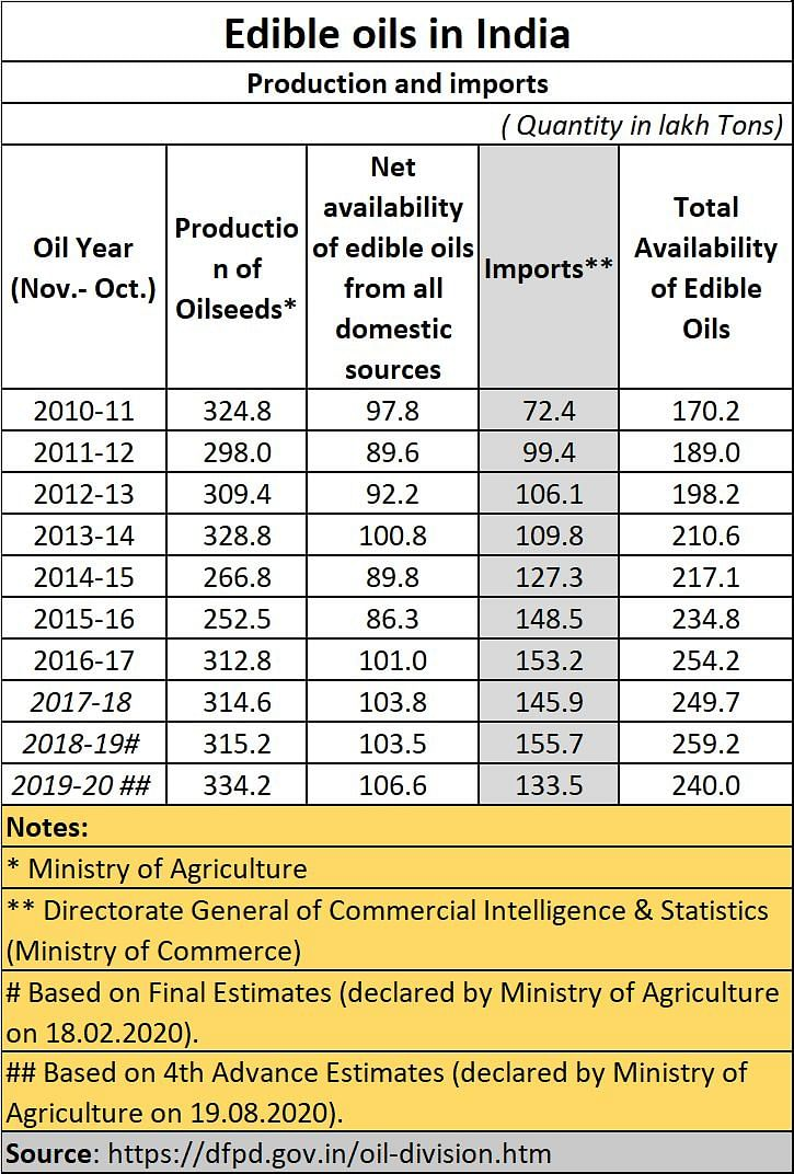 Policy Watch: Agenda #4 – Stop fiddling with agri & edible oil prices