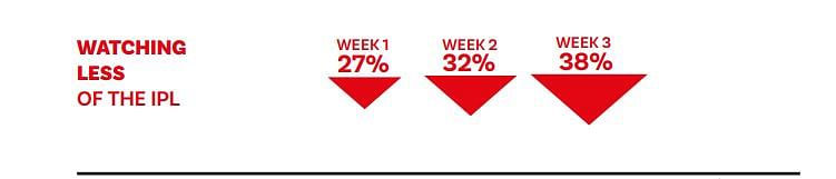 IPL Suspension: Survey indicates consumer sentiment was declining as IPL progressed amid raging pandemic