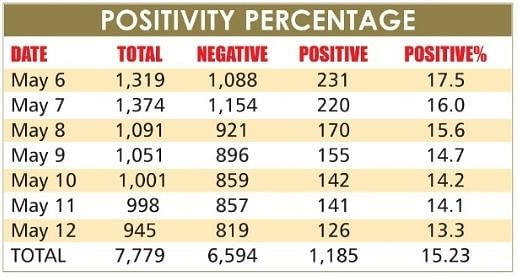 Madhya Pradesh: In a major respite, positivity rate goes down in Dhar district