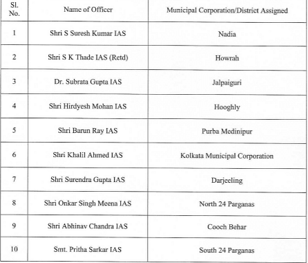 West Bengal govt appoints senior bureaucrats to combat COVID-19 crisis - Check out full list here