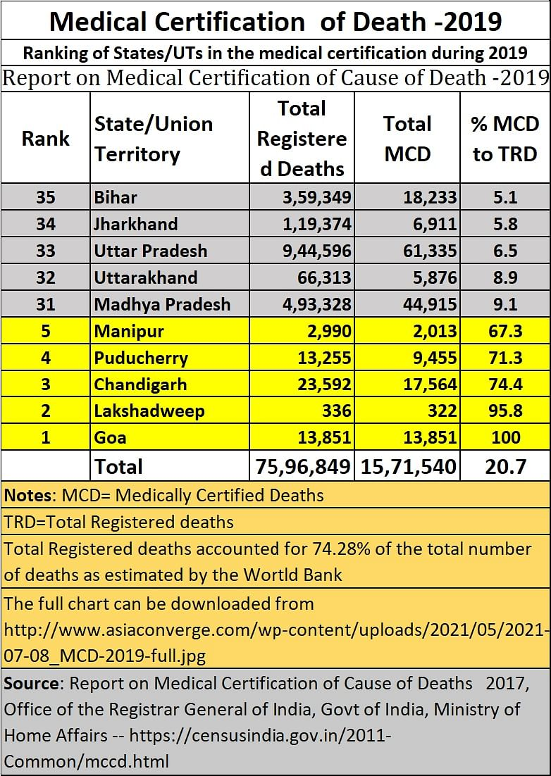 The missing dead series – Part II: Why are states under-reporting deaths, not just COVID-19 deaths?