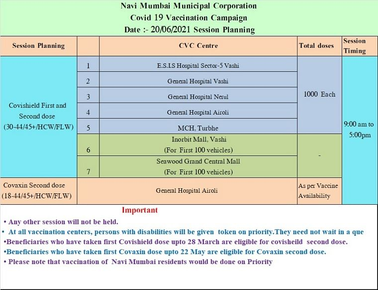 Navi Mumbai: Full list of COVID-19 vaccination centres issued by NMMC for June 20